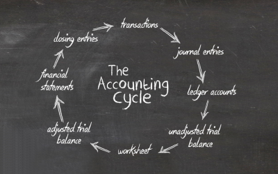 Accounting Cycle and Online Accounting